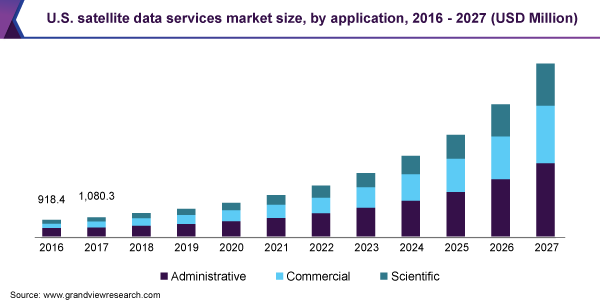 U.S. satellite data services market size, by application, 2016 - 2027 (USD Million)