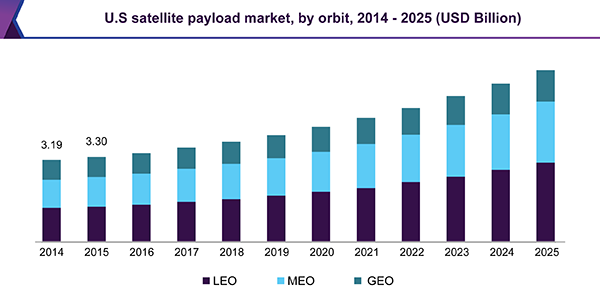 Satellite Payloads Market Size By Orbit | Industry Report, 2014-2025