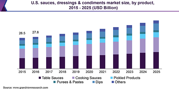 U.S. sauces, dressings & condiments market size, by product, 2015 - 2025 (USD Billion)