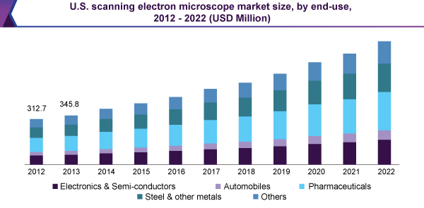 U.S. scanning electron microscope market size, by end-use, 2012 - 2022 (USD Million)