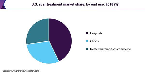 U.S. scar treatment market share