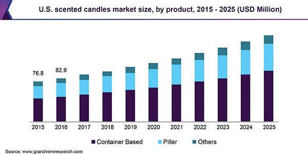 U.S. scented candles market