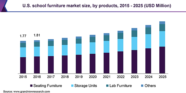 https://www.grandviewresearch.com/static/img/research/us-school-furniture-market.png