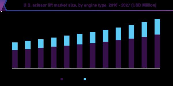 U.S. scissor lift market size