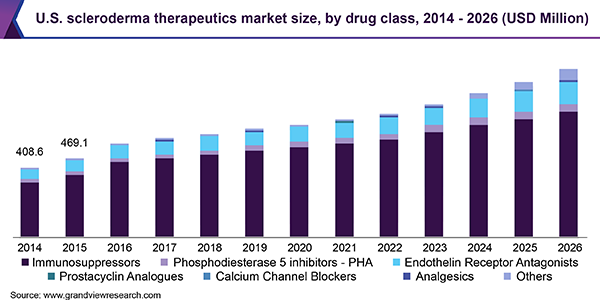 U.S. scleroderma therapeutics market