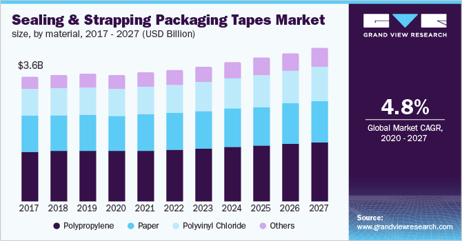 U.S. sealing & strapping packaging tapes market size