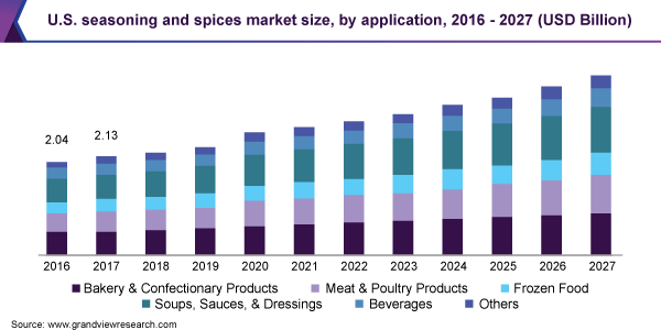 https://www.grandviewresearch.com/static/img/research/us-seasoning-and-spices-market-size.png