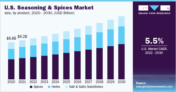 U.S. seasoning and spices market