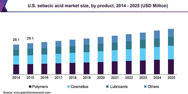 Global Sebacic Acid Market Size & Share | Industry Report