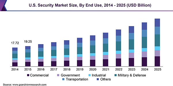 U.S. security market, by system, 2014 - 2025 (USD Billion)