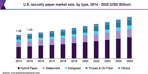 U.S. security paper market