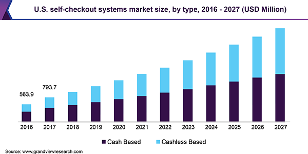 U.S. self-checkout systems market