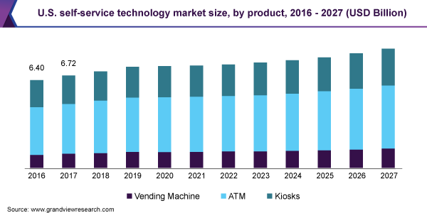 U.S. self-service technology market size