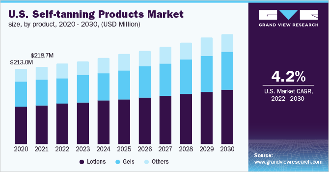 U.S. self-tanning products Market