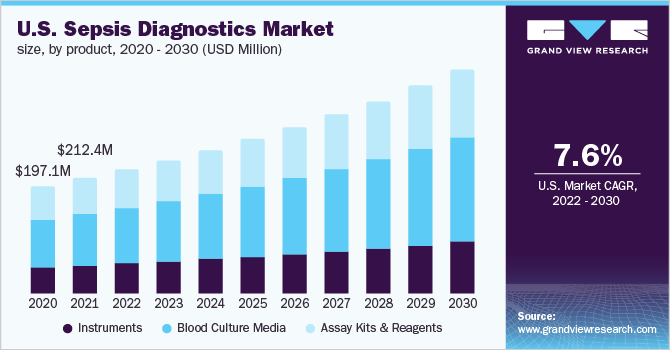 U.S. sepsis diagnostics market size, by product, 2016 - 2027 (USD Million)