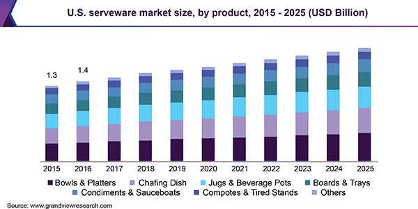U.S. serveware market size, by product, 2015 - 2025 (USD Billion)