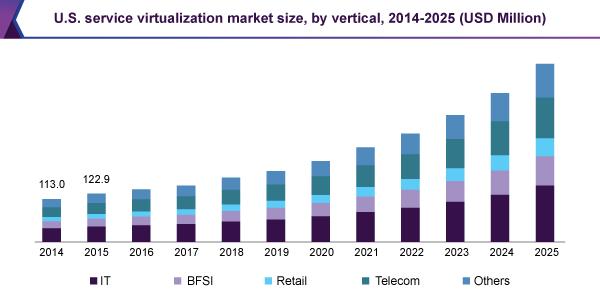 U.S. service virtualization market size, by vertical, 2014 - 2025 (USD Million)