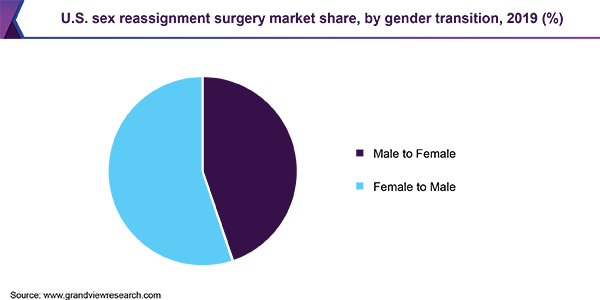U.S. sex reassignment surgery market share, by gender transition, 2019 (%)