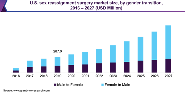 U.S. sex reassignment surgery market size, by gender transition, 2016 - 2027 (USD Million)