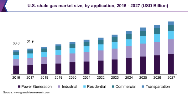 U.S. shale gas market size, by application, 2016 - 2027 (USD Billion)