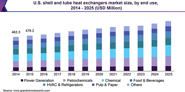 U.S. Shell and Tube Heat Exchangers market