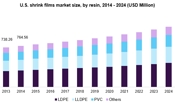 Global Stretch and Shrink Film Market Size | Industry Report