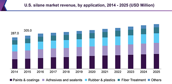U.S. silanes market revenue, by application, 2014 - 2025 (USD Million)