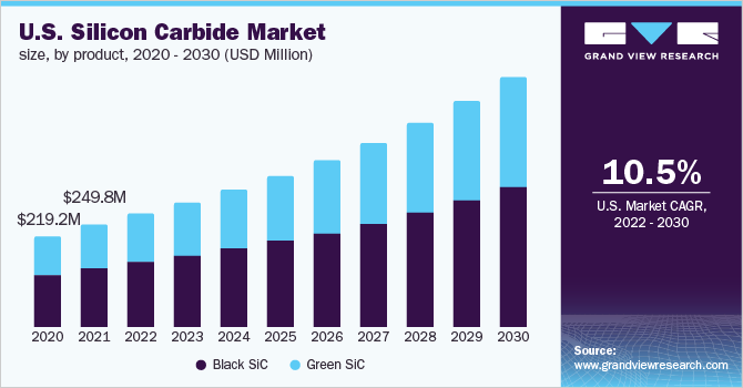 U.S. silicon carbide market size, by product, 2016 - 2027 (USD Million)