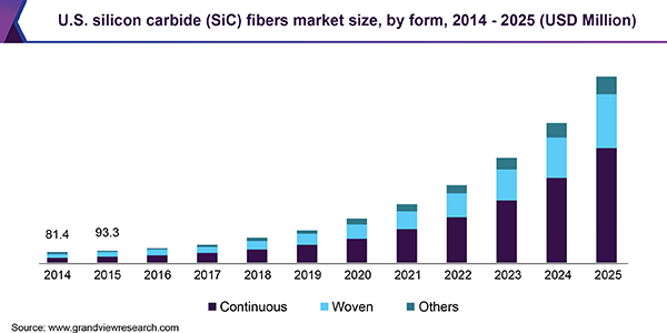 U.S. Silicon Carbide (SiC) Fibers Market