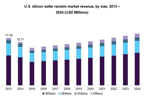 U.S. silicon wafer reclaim market