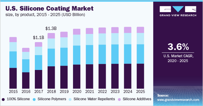 Silicone Coating Market Size, Share | Global Industry Report, 2018-2025