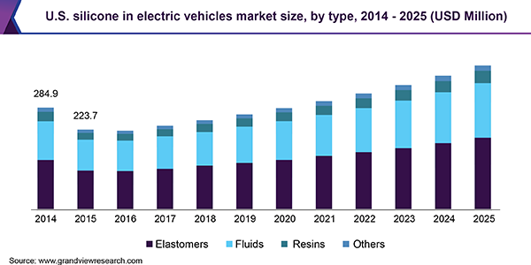 U.S. silicone in electric vehicles market
