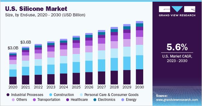 U.S. silicone Market