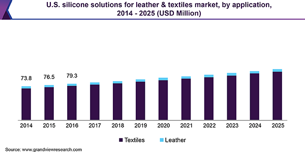 U.S. silicone solutions for leather & textiles market