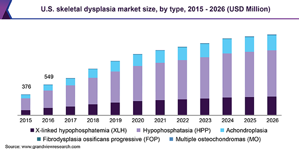 U.S. skeletal dysplasia market size, by type, 2015 - 2026 (USD Million)