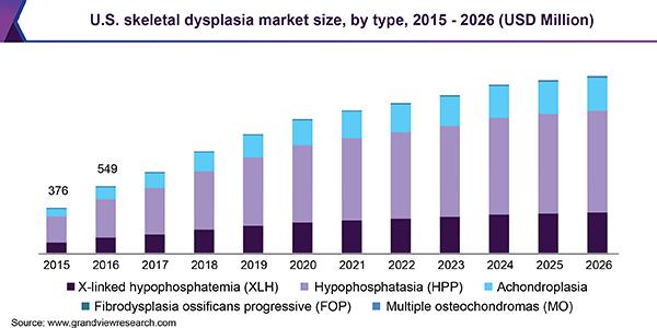 U.S. skeletal dysplasia market size, by type, 2015 - 2026 (USD Million)