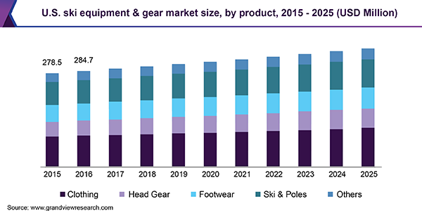Ski Equipment & Gear Market