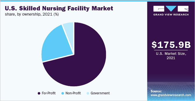 U.S. skilled nursing facility market share, by ownership, 2018 (%)