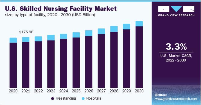 U.S. skilled nursing facility market size, by type, 2015 - 2026 (USD Billion)