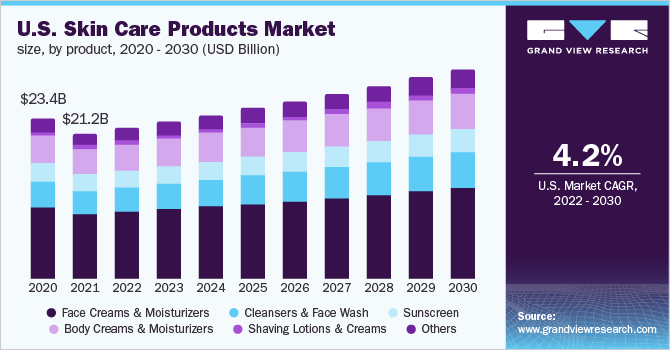 U.S. skin care products market