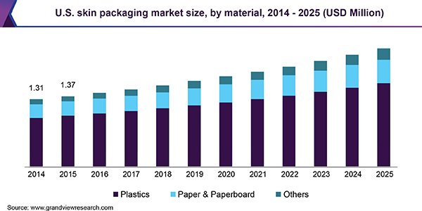 U.S. skin packaging market size, by material, 2014 - 2025, (USD Million)