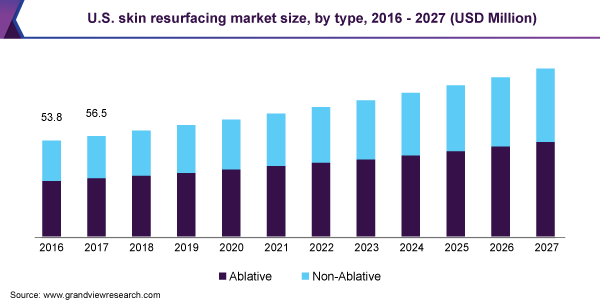 U.S. skin resurfacing market size, by type, 2016 - 2027 (USD Million)