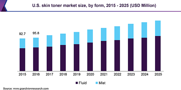 U.S. skin toner market size, by form, 2015 - 2025 (USD Million)