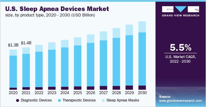 U.S. sleep apnea devices market, by therapeutic products, 2012-2022 (USD million)