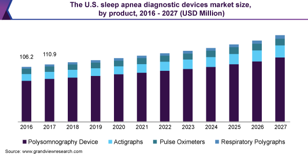 The U.S. sleep apnea diagnostic devices market size