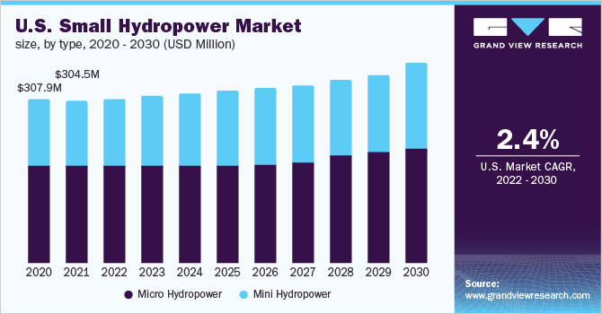 U.S. small hydropower market size, by capacity, 2016 - 2027 (USD Million)