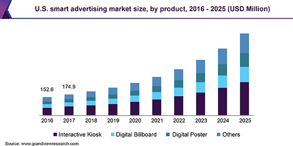 U.S. smart advertising market size, by product, 2016 - 2025 (USD Million)