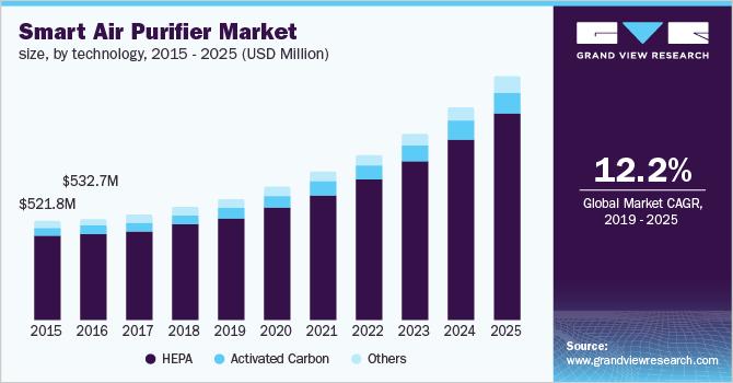 U.S. smart air purifier Market