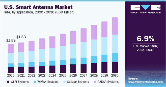 U.S. smart antenna market, by application, 2014 - 2025 (USD Billion)