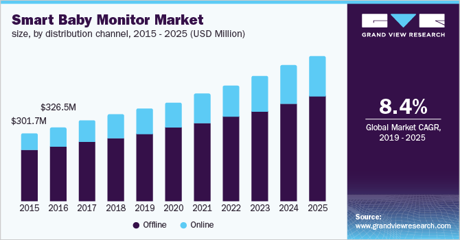 U.S. smart baby monitor market size, by distribution channel, 2015 - 2025 (USD Million)